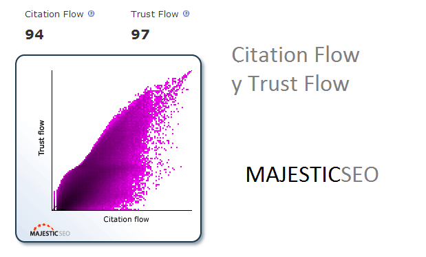 Citation Flow y Trust Flow – Majestic SEO