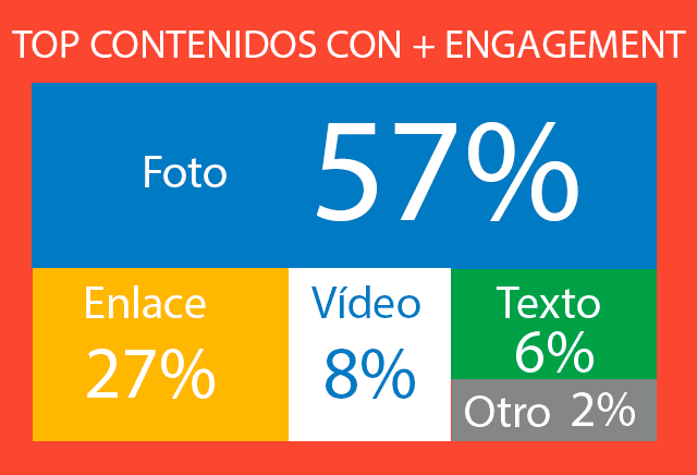 top contenidos engagement en google plus