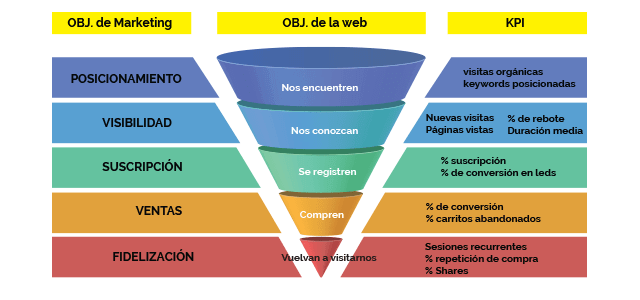 principales kpi en marketing