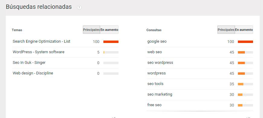 busquedas relacionadas google