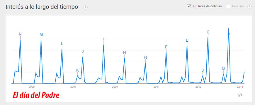 búsqueda en google irregular