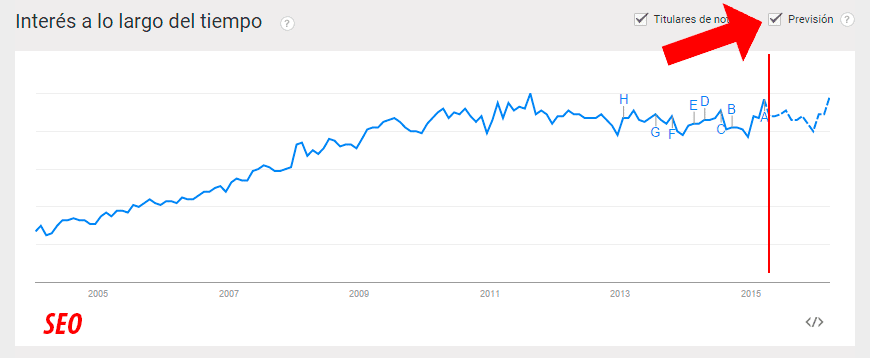 prevision google trends
