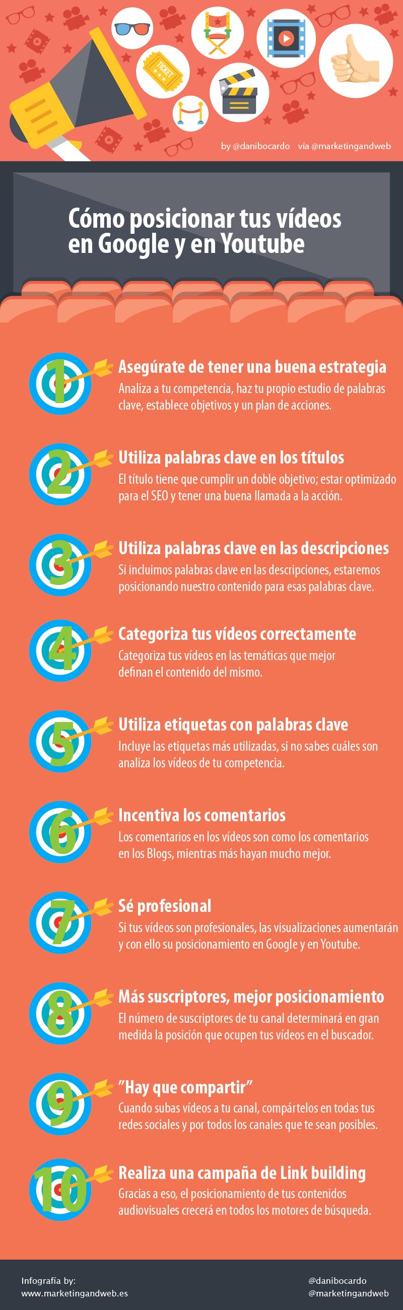 como posicionar tus videos en youtube infografia