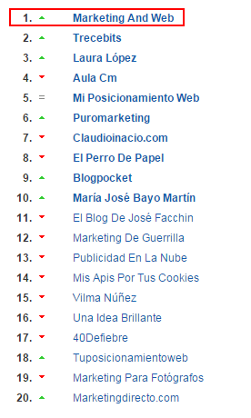 listado blogs de marketing