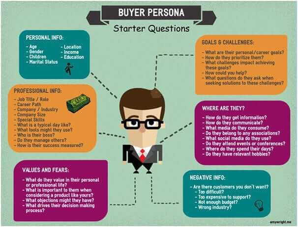buyer persona inbound marketing