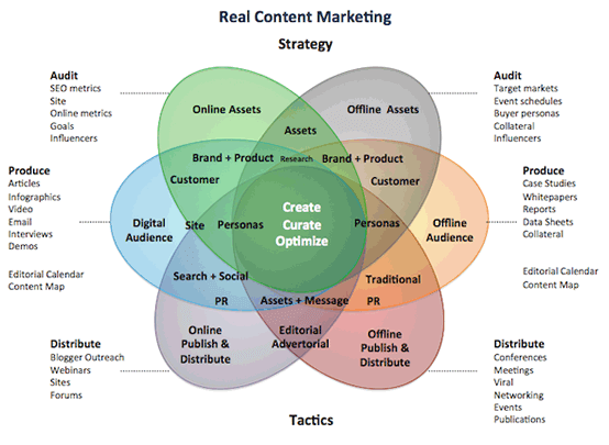 real content marketing
