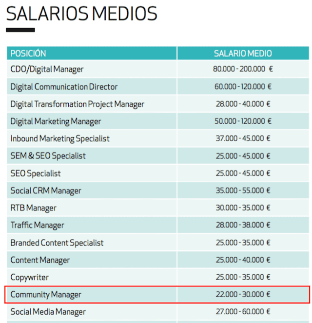 sueldo community manager