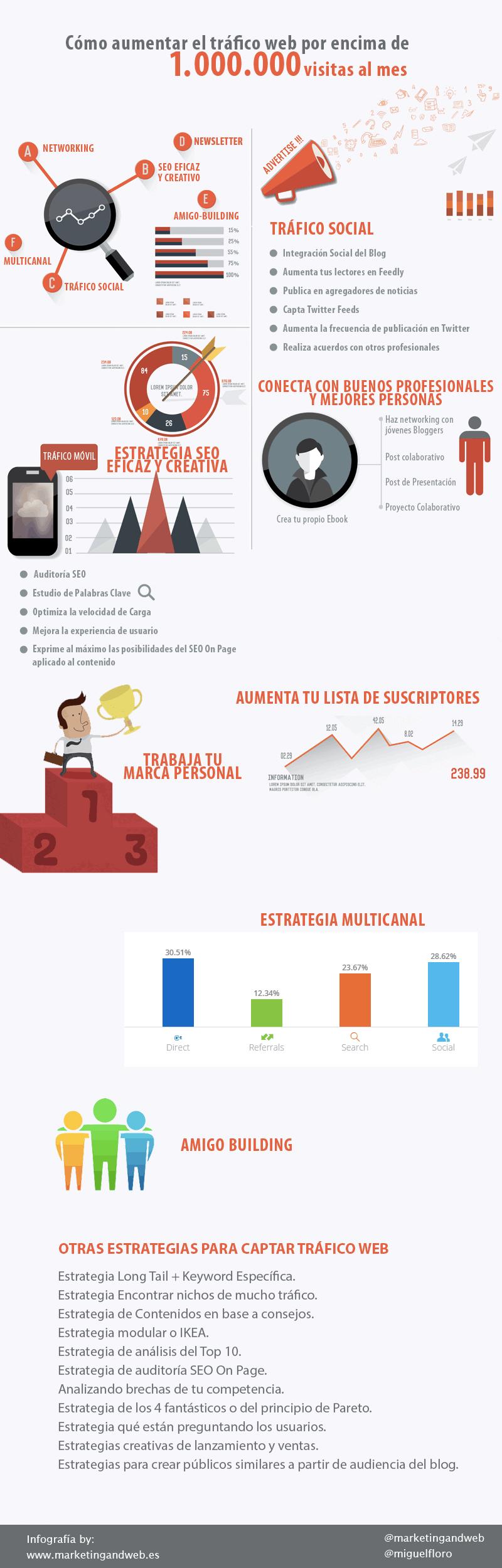 cómo aumentar el tráfico web infografía