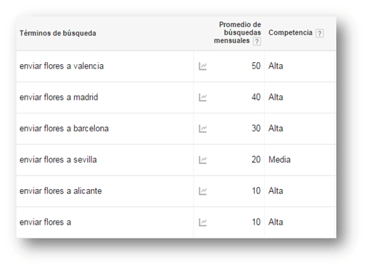 listado keywords
