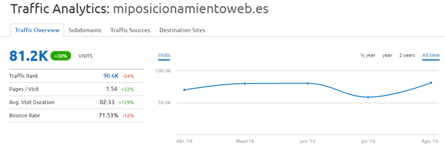 trafico web semrush