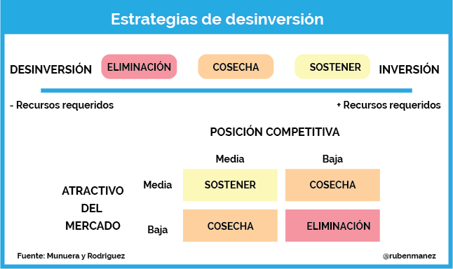 estrategias desinversion