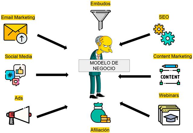 estrategias modelo de negocio